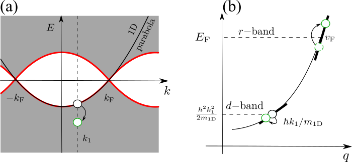 Nonlinear excitations