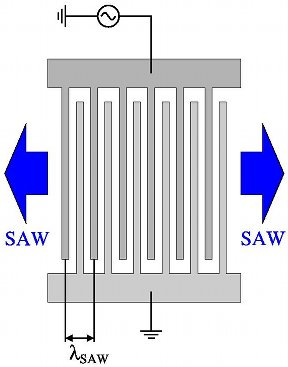Schematic diagram of a SAW transducer