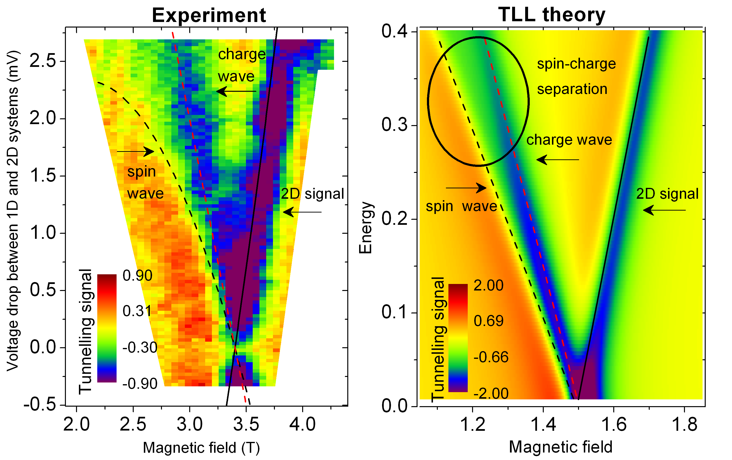 Experimental and theoretical results