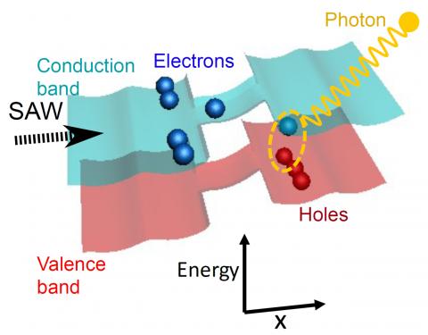 Single-photon production line